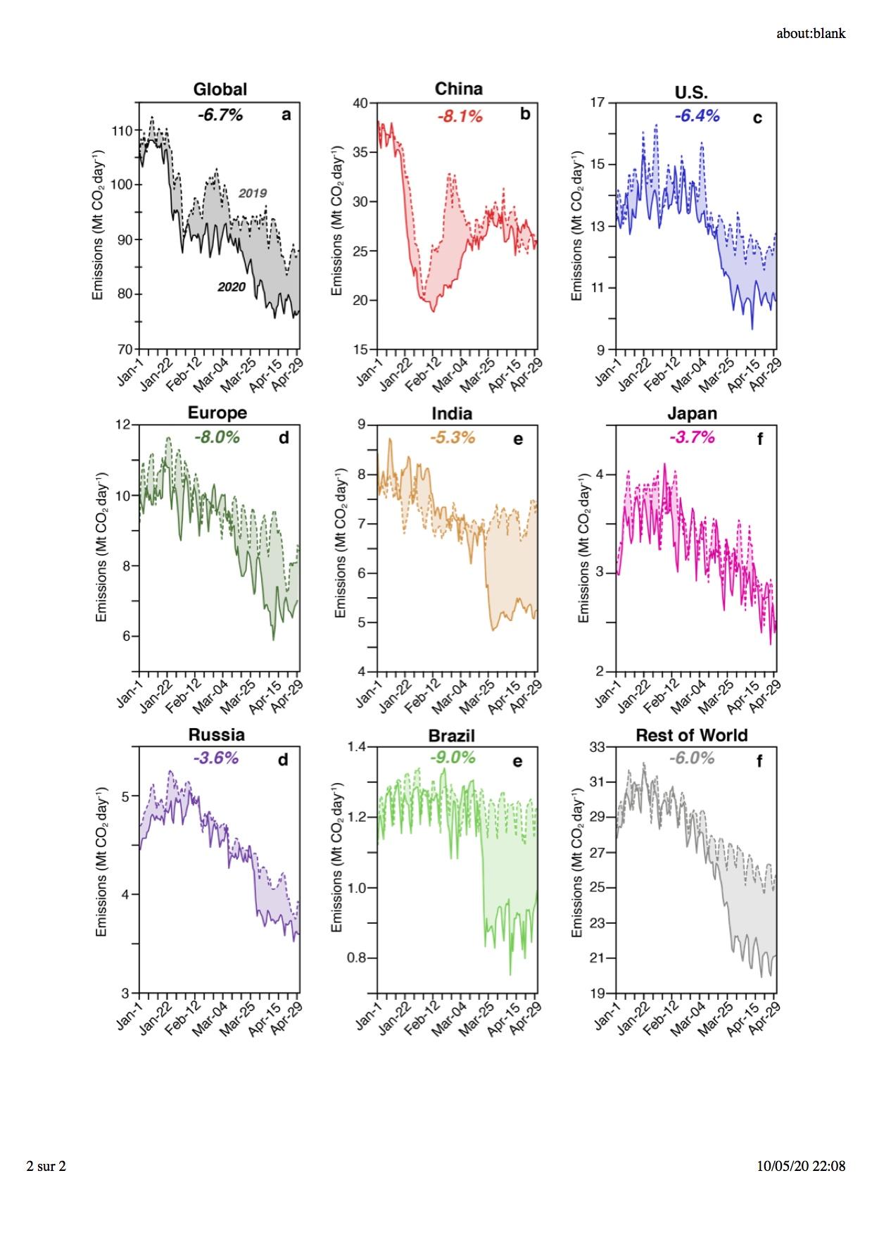 CO2 emissions & COVID-19