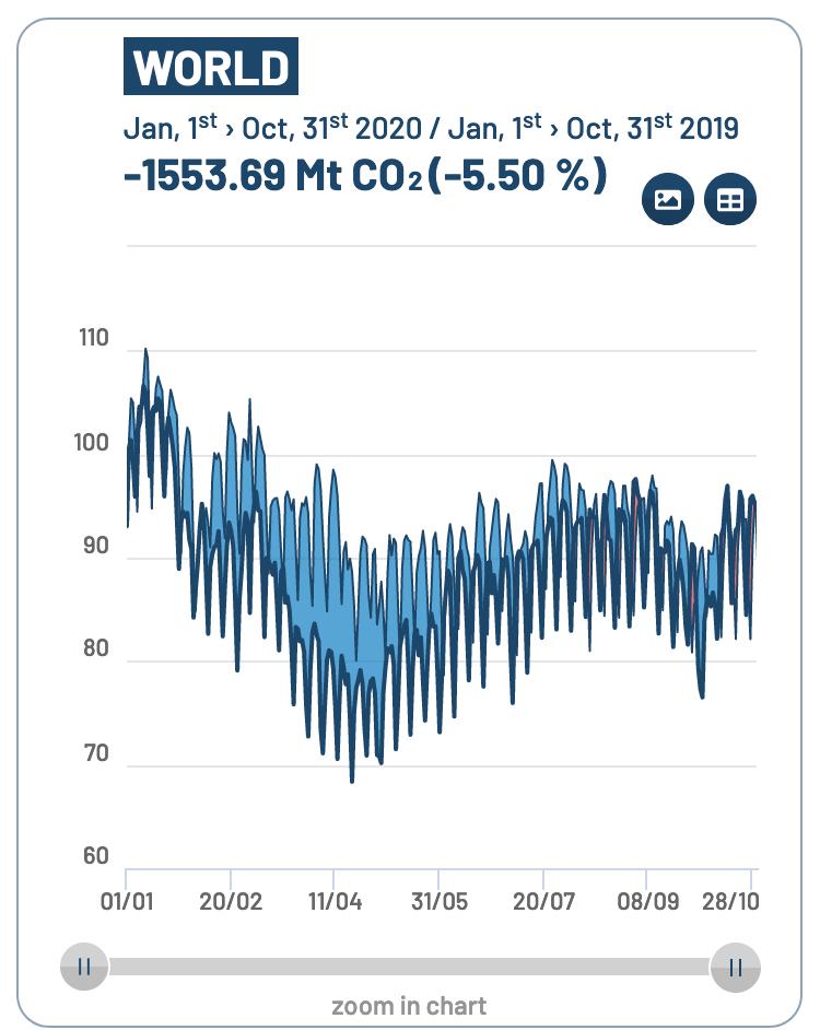 CO2 emissions until end of October