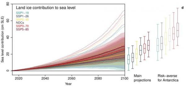 Contribution de la glace terrestre à l'élévation du niveau des mers