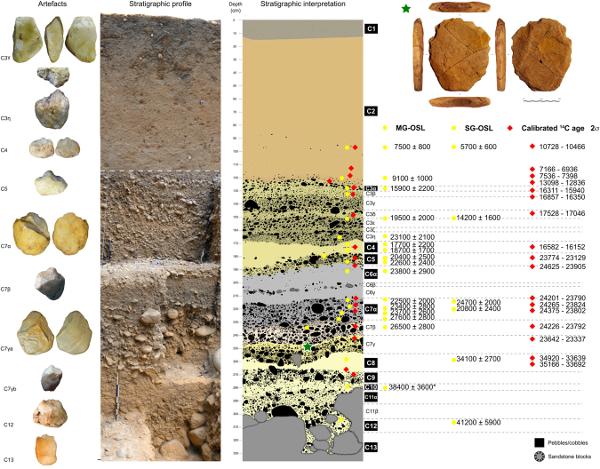 24.0 kyr cal BP stone artefact from Vale da Pedra Furada, Piauí, Brazil: Techno-functional analysis