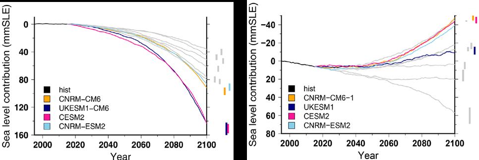 Contribution des calottes polaires du Groenland et de l'Antarctique au niveau des mers sur le prochain siècle