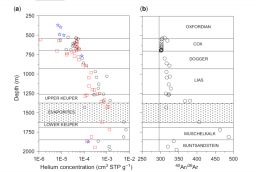 Vertical distribution of helium and 40Ar/36Ar in porewaters of the Eastern Paris Basin (Bure/Haute Marne): constraints on transport processes through the sedimentary sequence