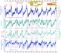 Linking environmental changes with human occupations between 900 and 400 ka in Western Europe