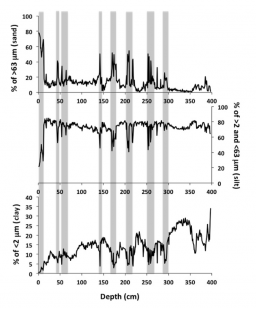 Extreme storms during the last 6500 ys from lagoonal sedimentary archives in the Mar Menor (SE Spain)