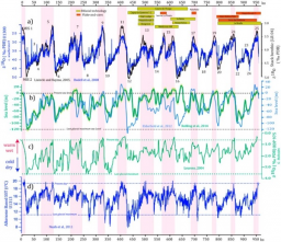 Linking environmental changes with human occupations between900 and 400 ka in Western Europe