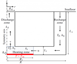 Modeling of hydrogen production by serpentinization in ultramafic-hosted hydrothermal systems: application to the Rainbow field