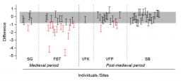 Stable oxygen isotope evidence for mobility in mediaeval and post-mediaeval Trondheim, Norway