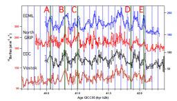 An improved north–south synchronization of ice core records around the 41 kyr 10Be peak
