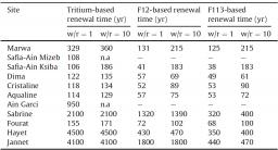 Underground residence time and mixing of the main mineral waters of Tunisia : a multi-tracer study