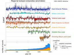 Antarctic climate variability on regional and continental scales over the last 2000 years