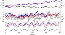 Modèles conceptuels du cycle du carbone