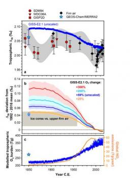 Limited increase in tropospheric ozone since 1850 C.E