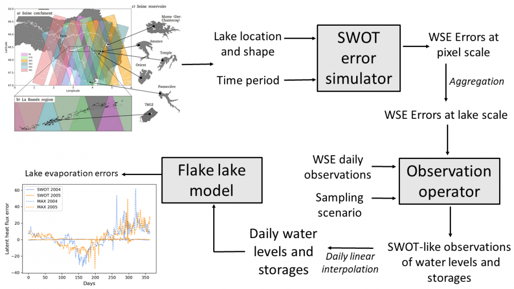 Characterization of SWOT Water Level Errors on Seine Reservoirs and La Bassée Gravel Pits: Impacts on Water Surface Energy Budget Modeling