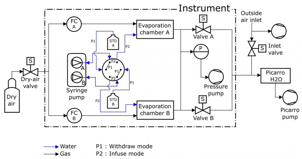A dedicated robust instrument for water vapor generation at low humidity for use with a laser water isotope analyzer in cold and dry polar regions