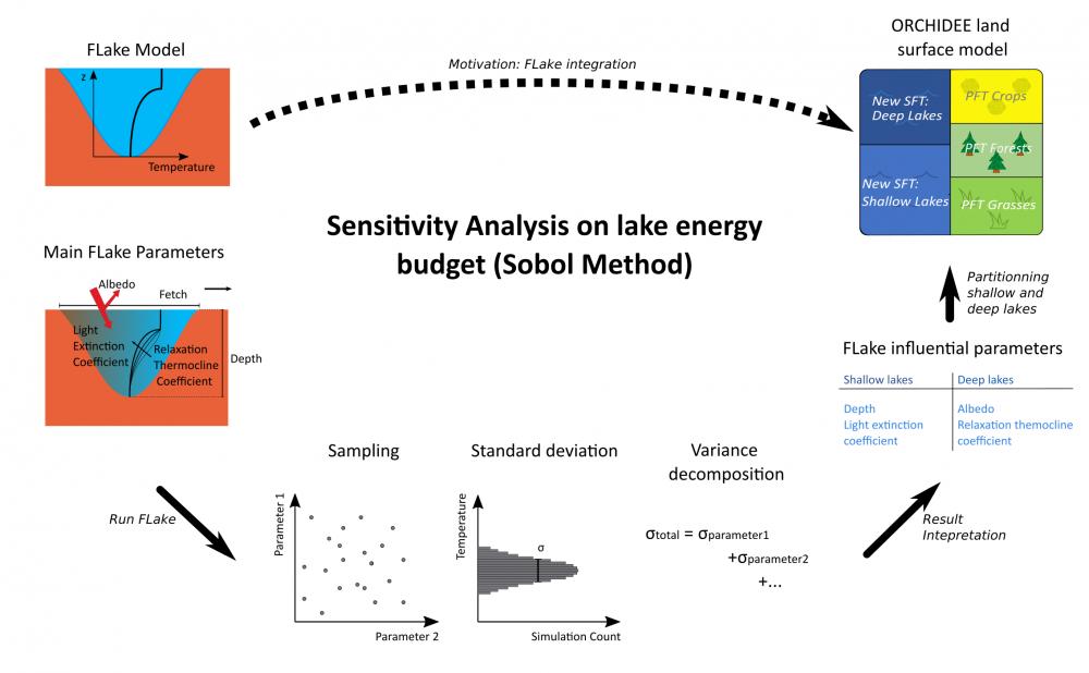 Variance Based Sensitivity Analysis of FLake Lake Model for Global Land Surface Modeling