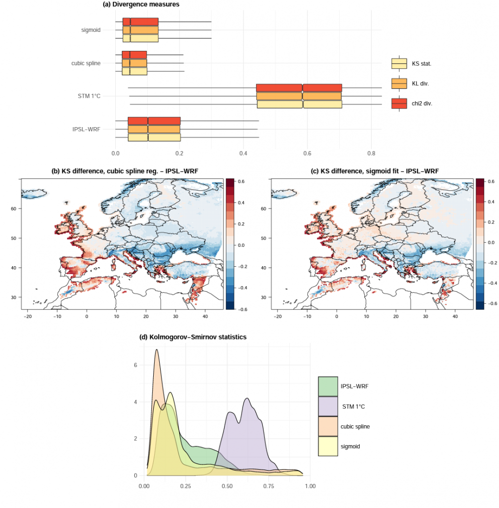 Improving European winter snowfall representation in climate simulations via statistical models informed by air temperature
