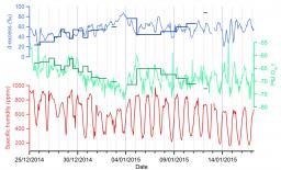 Mesure de la composition isotopique de la vapeur à Dôme C.
