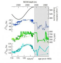 Quelle était la température du dernier interglaciaire au Groenland ?