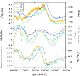 Phase relationships between orbital forcing and the composition of air trapped in Antarctic ice cores