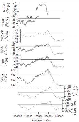 Reconstruction du climat et de l'environnement des derniers 800 000 ans a partir des carottes de glace - variabilité orbitale et millénaire.