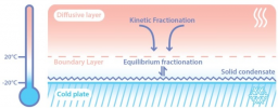 Experimental determination and theoretical framework of kinetic fractionation at the water vapour–ice interface at low temperature