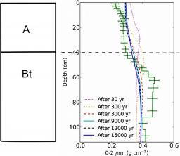 Quantification of vertical solid matter transfers in soils during pedogenesis by a multi-tracer approach